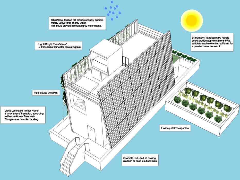 Desain Rumah Minimalis dan Hemat Energi di Daerah Banjir (2)