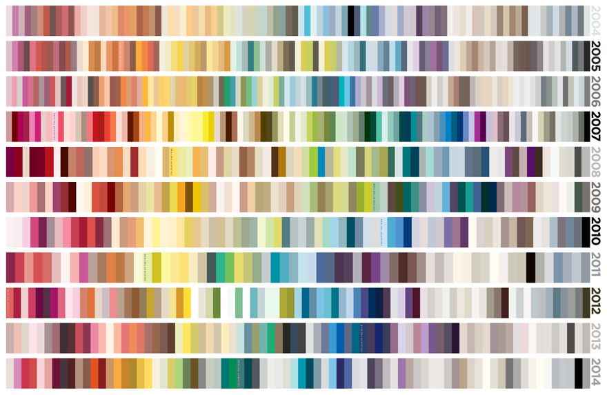 Trend Warna 2014 Untuk Arsitektur Interior